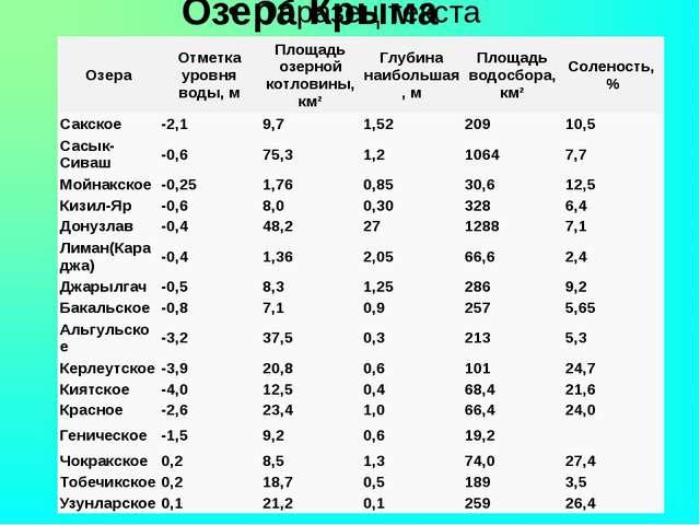 Озера Крыма Озера Отметка уровня воды, м Площадь озерной котловины, км² Глуб...