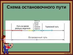 Схема остановочного пути Путь за время реакции водителя Путь за время сраба-т