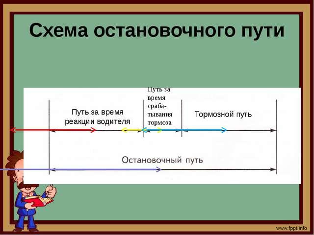 Схема остановочного пути Путь за время реакции водителя Путь за время сраба-т...
