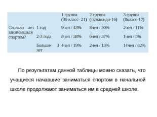 По результатам данной таблицы можно сказать, что учащиеся начавшие заниматься