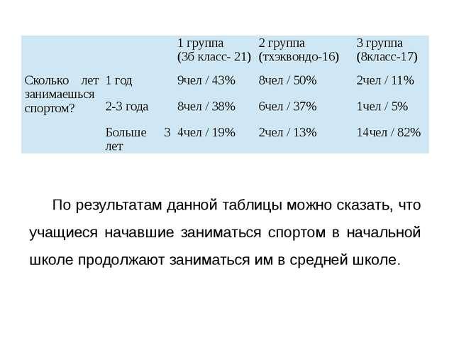 По результатам данной таблицы можно сказать, что учащиеся начавшие заниматься...