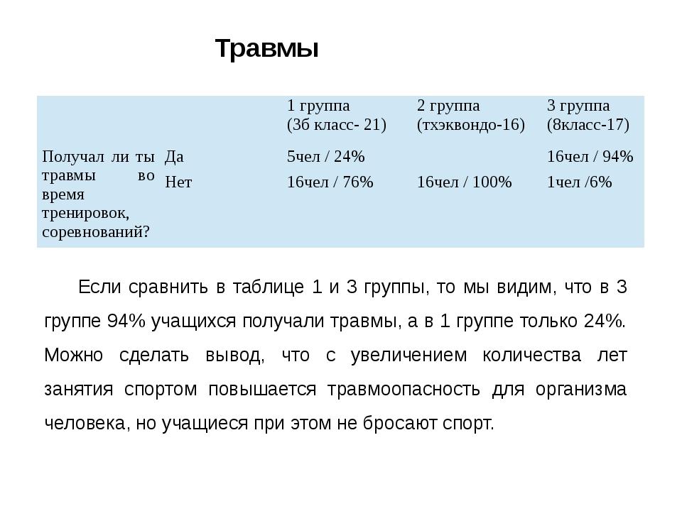 Если сравнить в таблице 1 и 3 группы, то мы видим, что в 3 группе 94% учащихс...