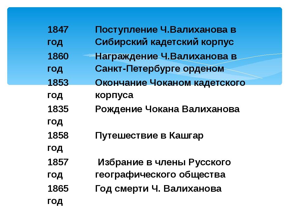 1847 год Поступление Ч.Валиханова в Сибирский кадетский корпус 1860 год Награ...