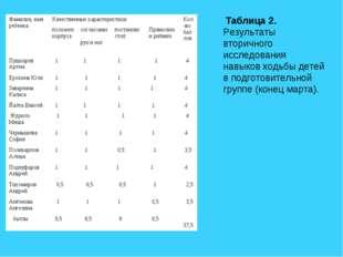 Таблица 2. Результаты вторичного исследования навыков ходьбы детей в подгото