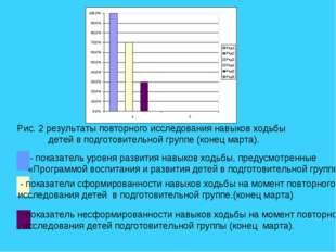 Рис. 2 результаты повторного исследования навыков ходьбы детей в подготовител