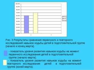 Рис. 3 Результаты сравнения первичного и повторного исследований навыков ходь