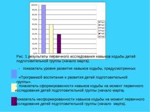 Рис. 1 результаты первичного исследования навыков ходьбы детей подготовитель