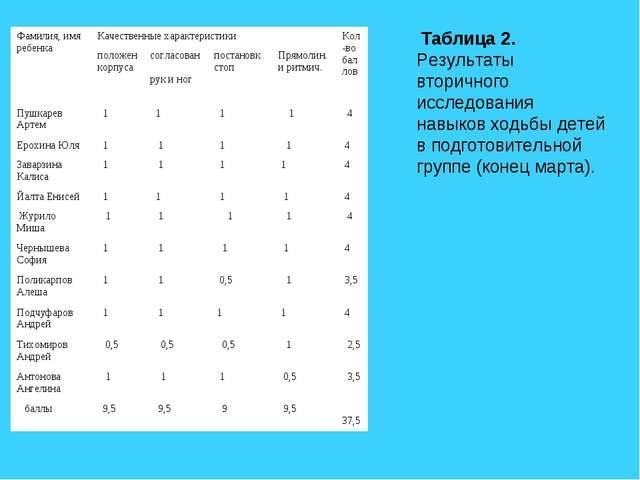 Таблица 2. Результаты вторичного исследования навыков ходьбы детей в подгото...