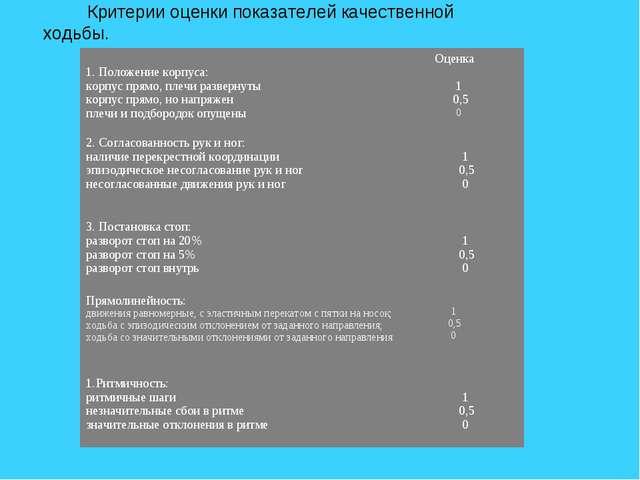 Критерии оценки показателей качественной ходьбы. 1. Положение корпуса: корпу...