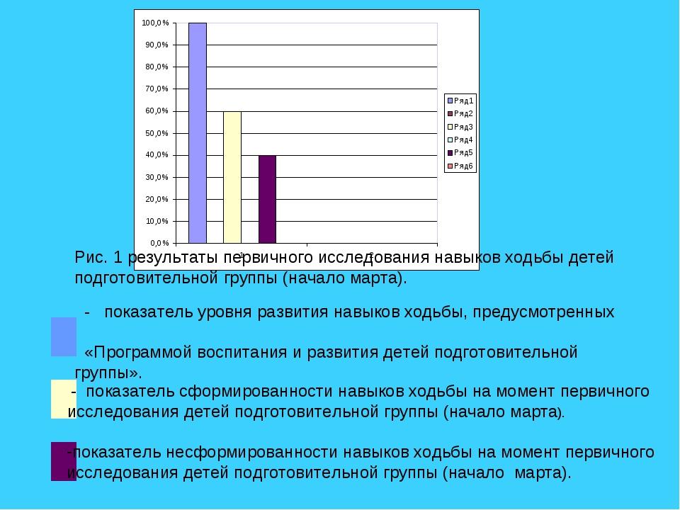 Рис. 1 результаты первичного исследования навыков ходьбы детей подготовитель...