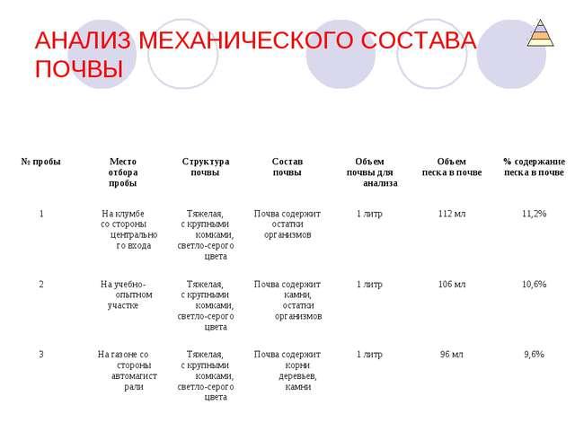 АНАЛИЗ МЕХАНИЧЕСКОГО СОСТАВА ПОЧВЫ № пробыМесто отбора пробыСтруктура почвы...
