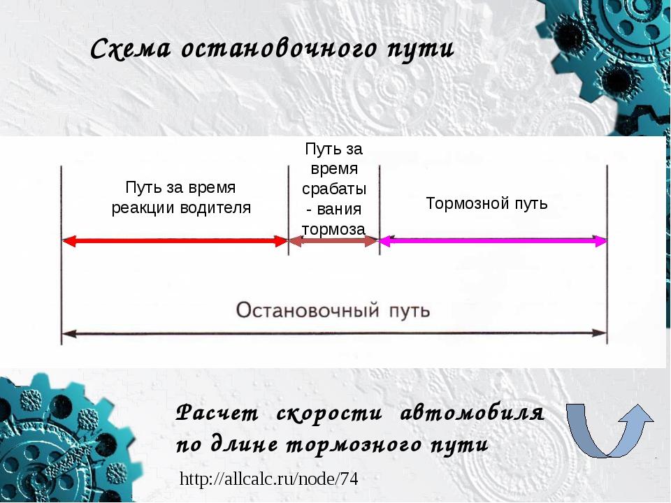 Схема остановочного пути Путь за время реакции водителя Путь за время срабаты...