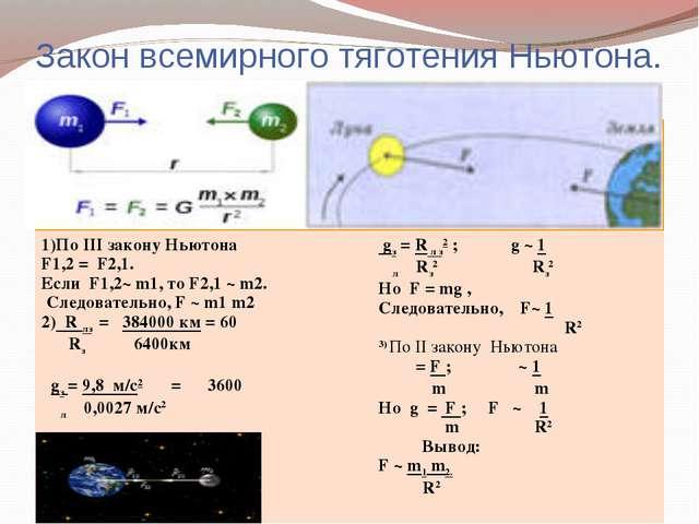Закон всемирного тяготения Ньютона.  1)По III закону Ньютона F1,2 = F2,1. Ес...