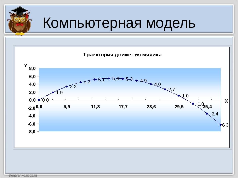 Компьютерный эксперимент В25 = B21*TAN(РАДИАНЫ(B23))-(9,81*B21^2)/(2*B22^2*CO...