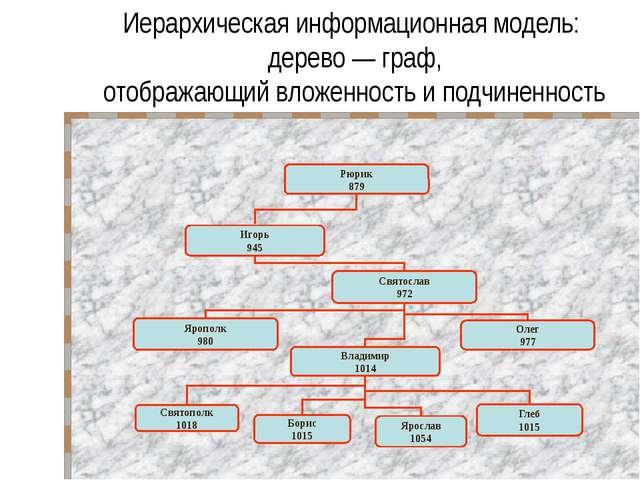 Сетевая модель — расстояние до населенного пункта: 78 63 53 16 115 90 18 109...