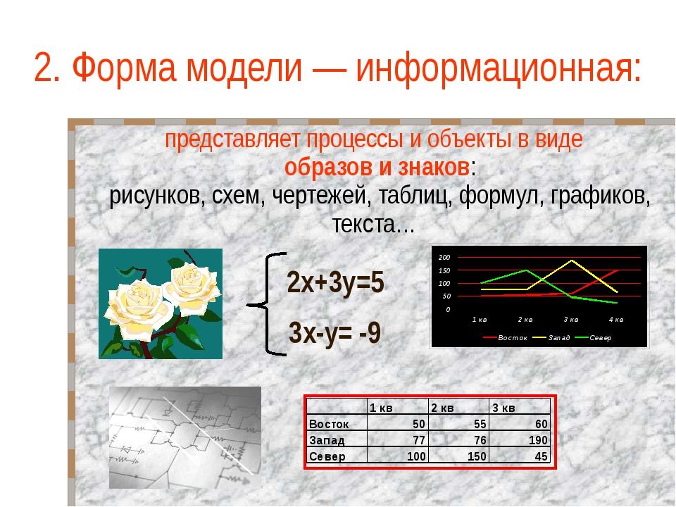 Типы информационных моделей знаковые; вербальные; иерархические; сетевые; таб...