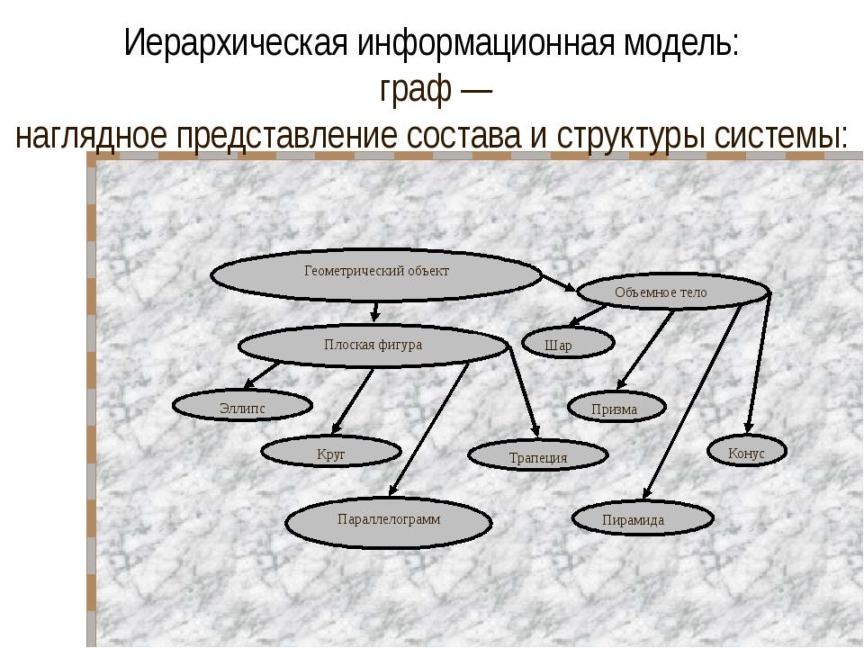 Иерархическая информационная модель: дерево — граф, отображающий вложенность...