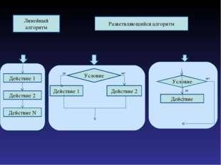 Линейный алгоритм Разветвляющийся алгоритм