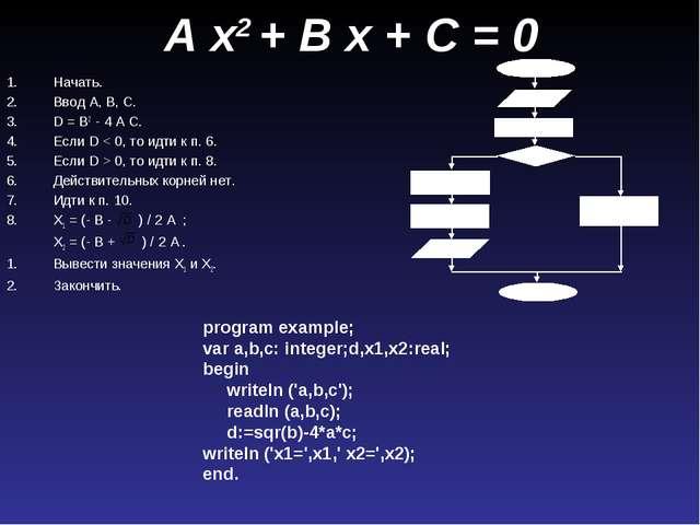A x2 + B x + C = 0 Начать. Ввод A, B, C. D = B2 - 4 A C. Если D < 0, то идти...