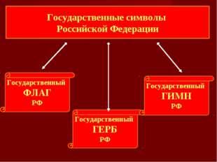 Государственные символы Российской Федерации Государственный ФЛАГ РФ Государс