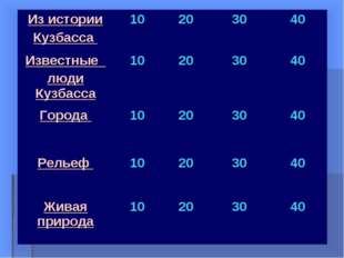 Из истории Кузбасса 10203040 Известные люди Кузбасса10203040 Города