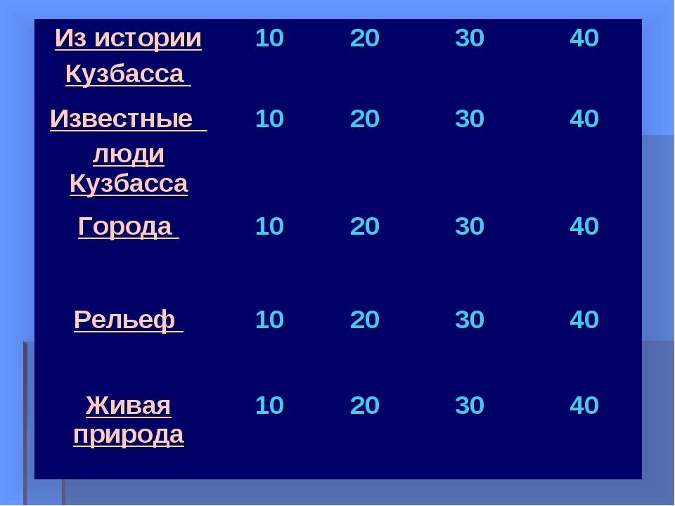 Из истории Кузбасса 10203040 Известные люди Кузбасса10203040 Города...