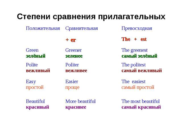 Степени сравнения прилагательных ПоложительнаяСравнительнаяПревосходная +...