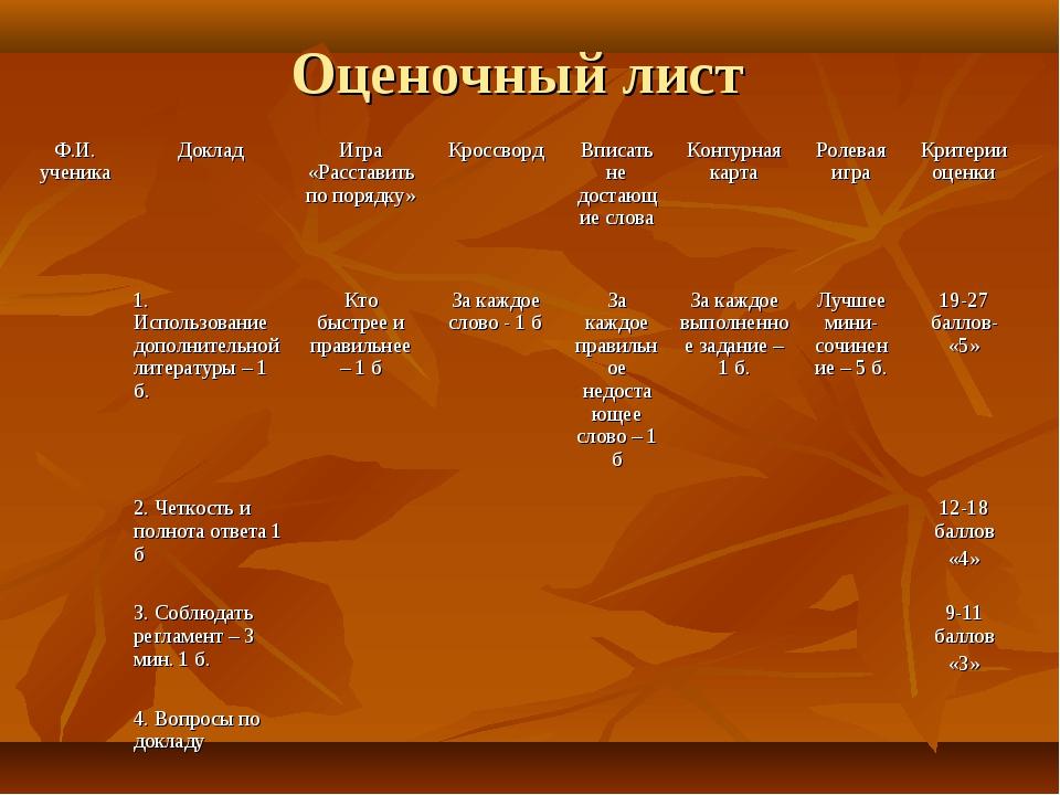 Оценочный лист Ф.И. ученикаДокладИгра «Расставить по порядку»КроссвордВпи...