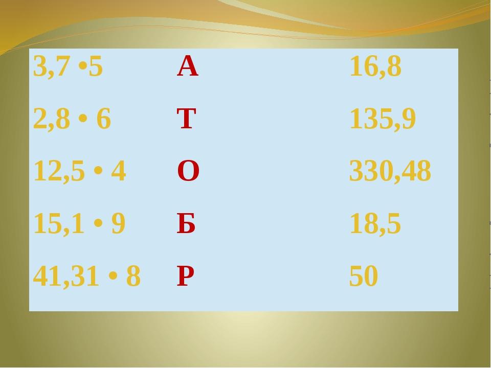 3,7 •5 А 16,8 2,8 • 6 Т 135,9 12,5 • 4 О 330,48 15,1 • 9 Б 18,5 41,31 • 8 Р 50