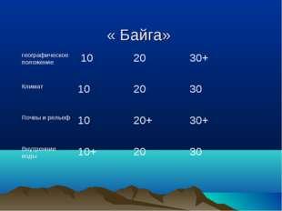 « Байга» географическое положение 102030+ Климат102030 Почвы и рельеф