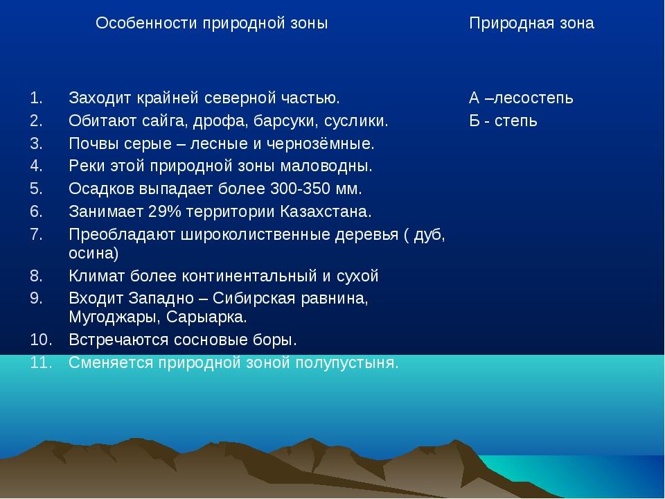 Особенности природной зоныПриродная зона Заходит крайней северной частью. О...