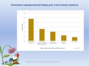 Гудкова Н.А. Учитель МАОУ Боровской СОШ №1 Значение переделанной вещи для уч