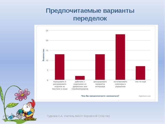 Гудкова Н.А. Учитель МАОУ Боровской СОШ №1 Предпочитаемые варианты переделок