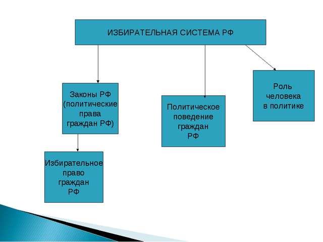 Законы РФ (политические права граждан РФ) Избирательное право граждан РФ Поли...