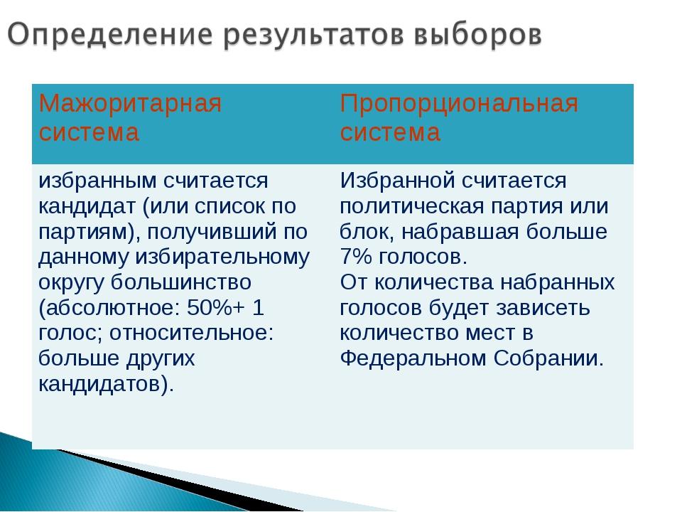 Мажоритарная системаПропорциональная система избранным считается кандидат (и...