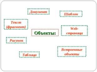 Объекты: Документ Текст (фрагмент) Рисунок Таблица Web- страница Встроенные о