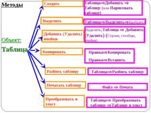 Добавить (Удалить) ячейки Методы Таблица Копировать Создать ТаблицаДобавить