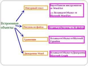 Диаграмма Word Уравнения Фигурный текст ВидПанели инструментов  WordArt или