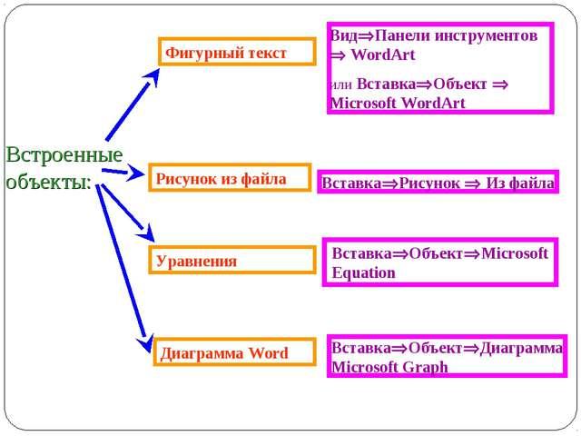 Диаграмма Word Уравнения Фигурный текст ВидПанели инструментов  WordArt или...