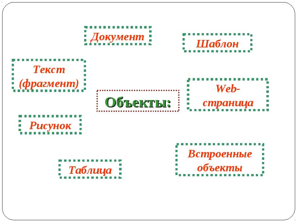 Объекты: Документ Текст (фрагмент) Рисунок Таблица Web- страница Встроенные о...