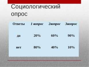 Социологический опрос Ответы 1 вопрос 2вопрос 3вопрос да 20% 60% 90% нет 80%