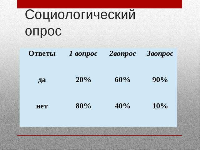 Социологический опрос Ответы 1 вопрос 2вопрос 3вопрос да 20% 60% 90% нет 80%...