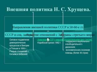 Внешняя политика Н. С. Хрущева. Силовое подавление демократических процессов