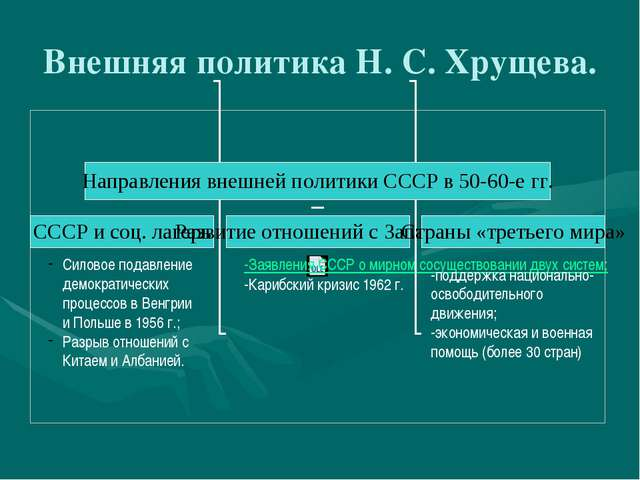 Внешняя политика Н. С. Хрущева. Силовое подавление демократических процессов...