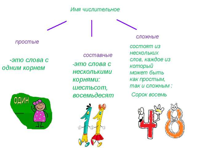 Имя числительное простые сложные составные -это слова с одним корнем -это сл...