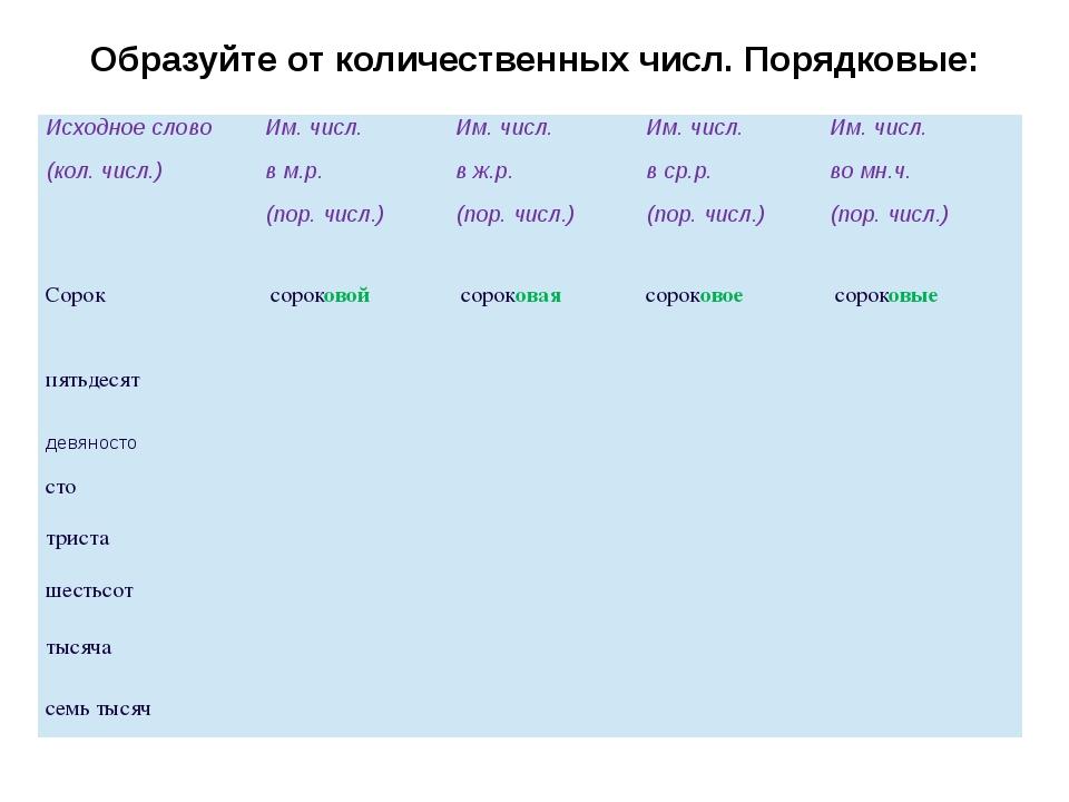 Образуйте от количественных числ. Порядковые: Исходное слово (кол.числ.) Им....