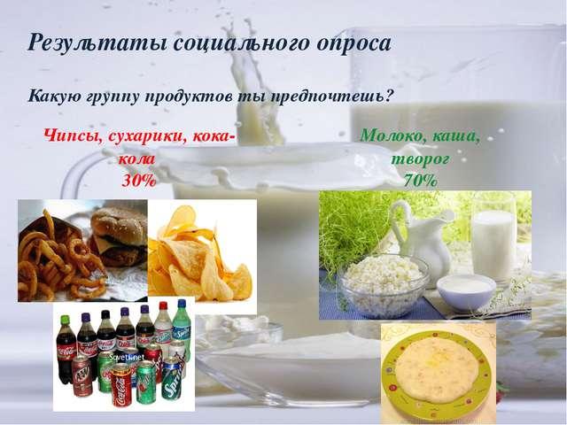 Результаты социального опроса Какую группу продуктов ты предпочтешь? Чипсы, с...