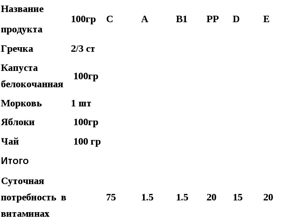 Название продукта100грCAB1PPDЕ Гречка2/3 ст Капуста белокочанна...