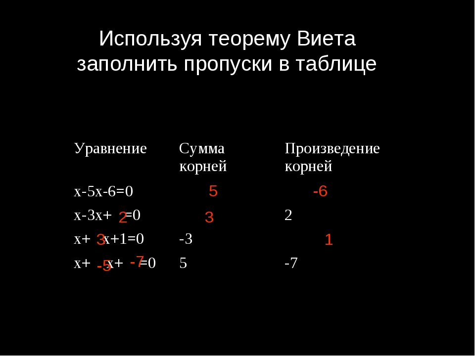 Используя теорему Виета заполнить пропуски в таблице 5 -6 2 3 3 1 -5 -7 Уравн...