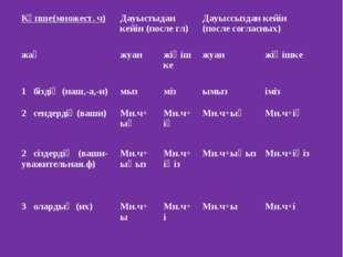 Көпше(множест. ч)Дауыстыдан кейін (после гл)Дауыссыздан кейін (после соглас